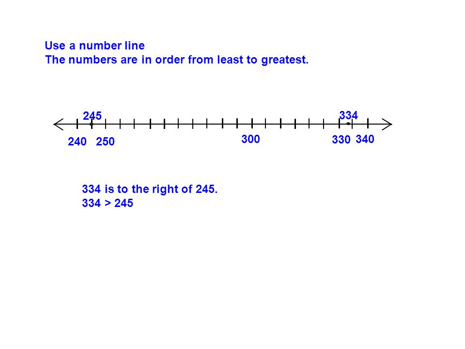 Use a number line The numbers are in order from least to greatest.