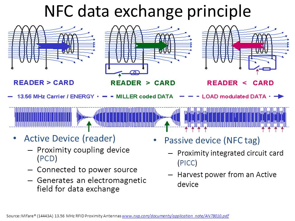 Active NFC device modes of operation Reader / Writer Mode (PCD, ISO 1443) – Active device that transmits power – Reads and modifies data stored in a passive tag – E.g.
