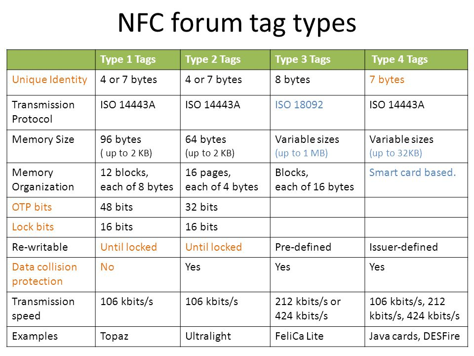NFC forum tag types Type 1 TagsType 2 TagsType 3 Tags Type 4 Tags Unique Identity4 or 7 bytes 8 bytes7 bytes Transmission Protocol ISO 14443A ISO 1809