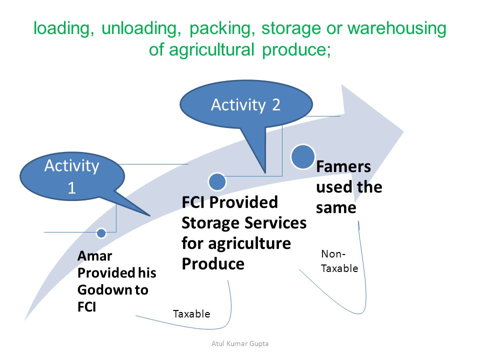 loading, unloading, packing, storage or warehousing of agricultural produce; Amar Provided his Godown to FCI FCI Provided Storage Services for agriculture Produce Famers used the same Atul Kumar Gupta Activity 1 Activity 2 Taxable Non- Taxable