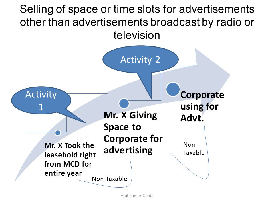 Selling of space or time slots for advertisements other than advertisements broadcast by radio or television Mr.