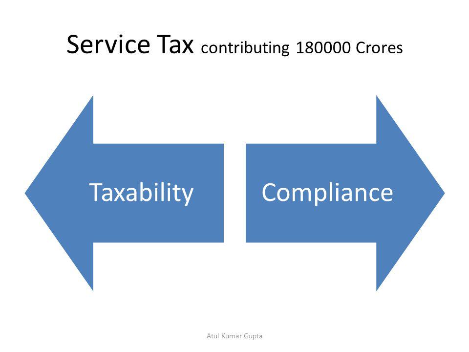 Compliance Part Service Tax Rules 1994 Determination of Valuation Rules 2006 Point of Taxation Rules 2011 Place of Provision Rules 2012 CENVAT Credit Rules 2004 Atul Kumar Gupta