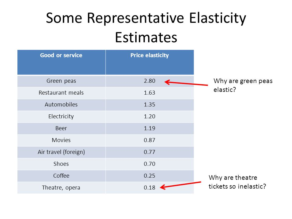 Good or servicePrice elasticity Green peas2.80 Restaurant meals1.63 Automobiles1.35 Electricity1.20 Beer1.19 Movies0.87 Air travel (foreign)0.77 Shoes0.70 Coffee0.25 Theatre, opera0.18 Some Representative Elasticity Estimates © 2012 McGraw-Hill Ryerson Limited Ch4 -24LO5: Interpret Elasticities Why are theatre tickets so inelastic.
