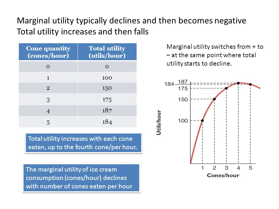 Cone quantity (cones/hour) Total utility (utils/hour) Marginal utility (utils/cone) 00 1100 2150 3175 4187 5184 LO1: Derive Rational Spending Rule Total Utility from Ice Cream Consumption Marginal utility = change in utility/change in consumption © 2012 McGraw-Hill Ryerson Limited Ch4 -6 100 50 25 12 -3 Why do we need cones/hour and not just cones.