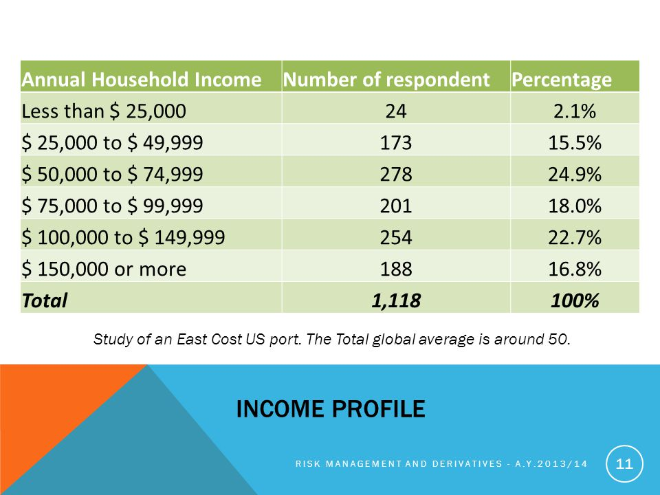 INCOME PROFILE RISK MANAGEMENT AND DERIVATIVES - A.Y.2013/14 11 Annual Household IncomeNumber of respondentPercentage Less than $ 25,000242.1% $ 25,000 to $ 49,99917315.5% $ 50,000 to $ 74,99927824.9% $ 75,000 to $ 99,99920118.0% $ 100,000 to $ 149,99925422.7% $ 150,000 or more18816.8% Total1,118100% Study of an East Cost US port.
