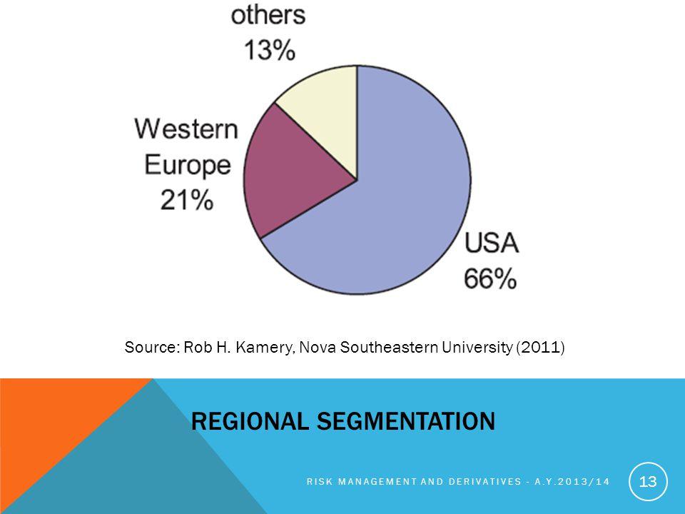 REGIONAL SEGMENTATION RISK MANAGEMENT AND DERIVATIVES - A.Y.2013/14 13 Source: Rob H.