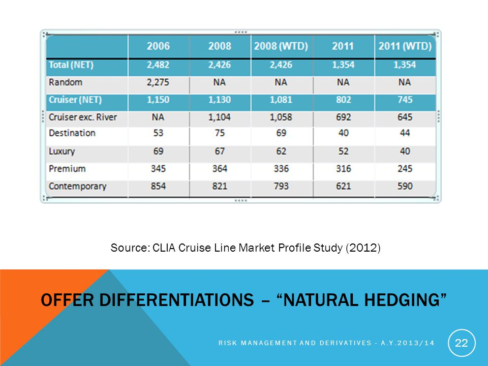 OFFER DIFFERENTIATIONS – NATURAL HEDGING RISK MANAGEMENT AND DERIVATIVES - A.Y.2013/14 22 Source: CLIA Cruise Line Market Profile Study (2012)