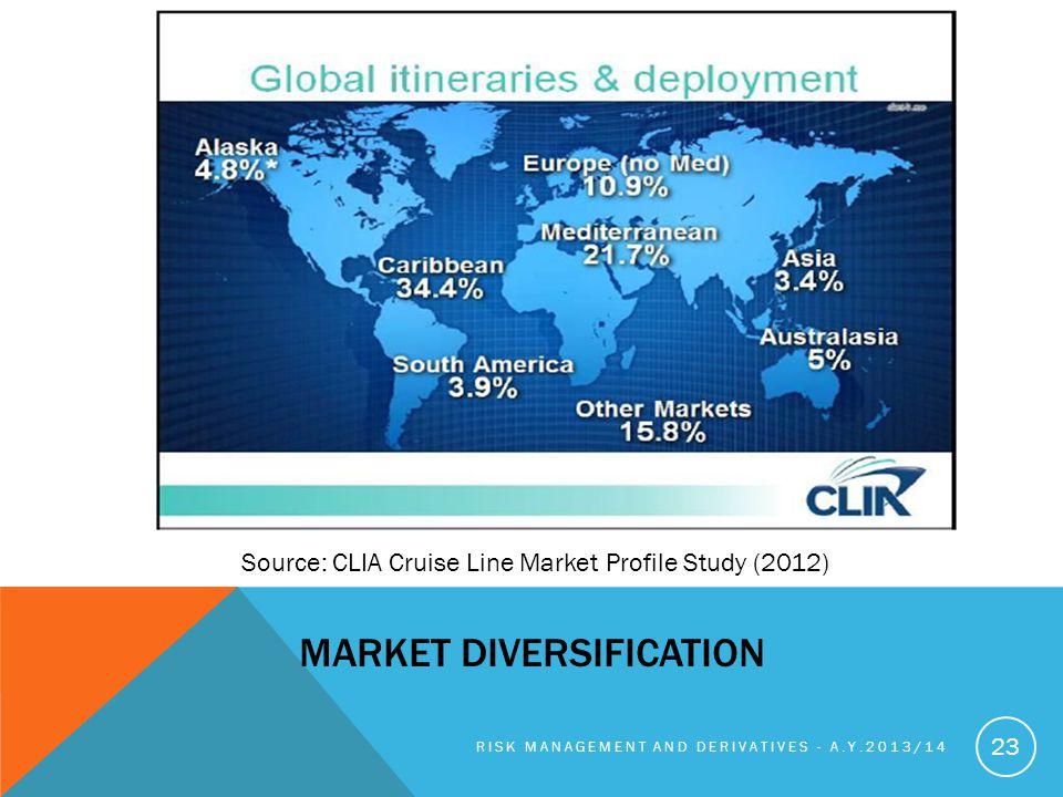 MARKET DIVERSIFICATION RISK MANAGEMENT AND DERIVATIVES - A.Y.2013/14 23 Source: CLIA Cruise Line Market Profile Study (2012)