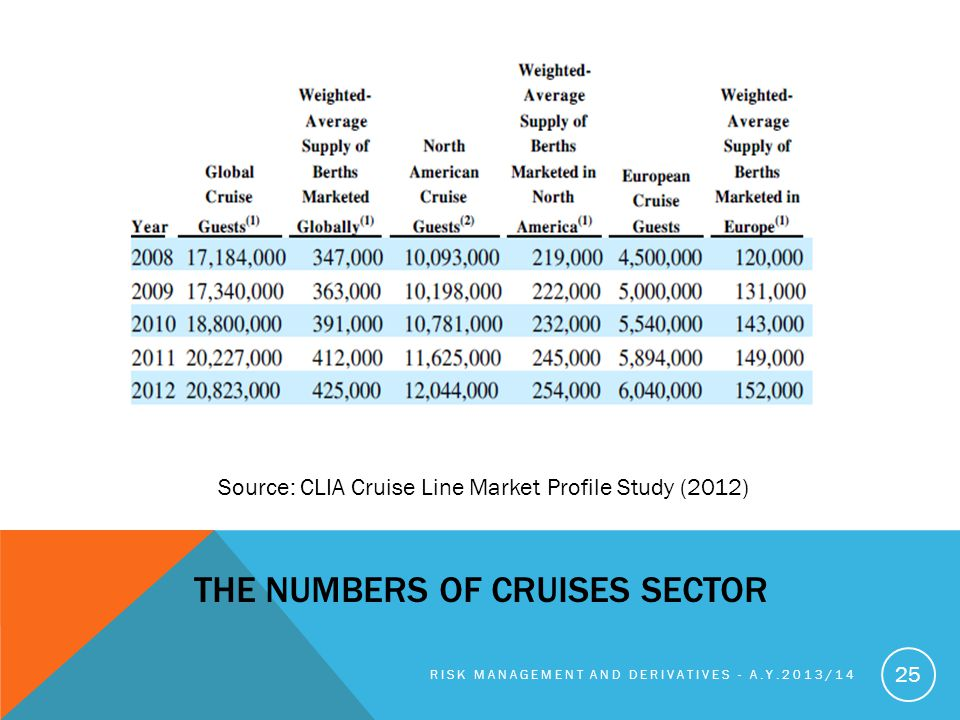 THE NUMBERS OF CRUISES SECTOR RISK MANAGEMENT AND DERIVATIVES - A.Y.2013/14 25 Source: CLIA Cruise Line Market Profile Study (2012)