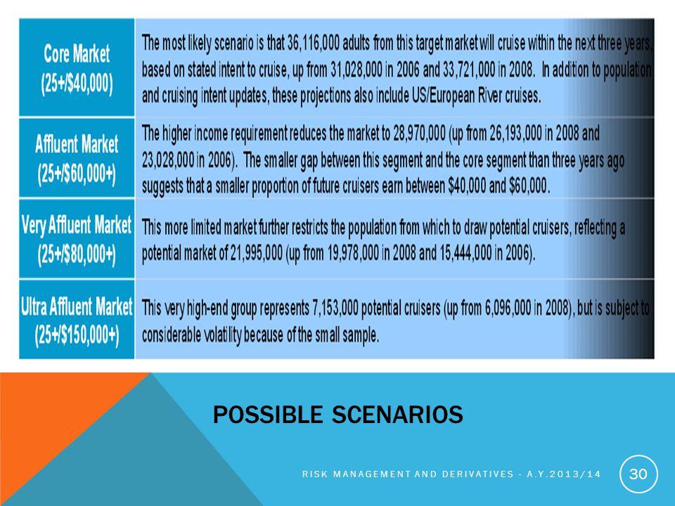 POSSIBLE SCENARIOS RISK MANAGEMENT AND DERIVATIVES - A.Y.2013/14 30