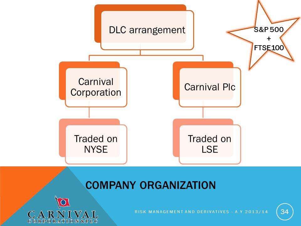 DLC arrangement Carnival Corporation Traded on NYSE Carnival Plc Traded on LSE RISK MANAGEMENT AND DERIVATIVES - A.Y.2013/14 34 COMPANY ORGANIZATION S&P 500 + FTSE100
