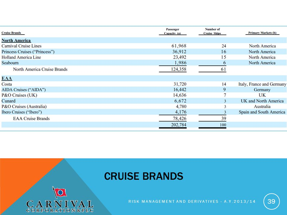 RISK MANAGEMENT AND DERIVATIVES - A.Y.2013/14 39 CRUISE BRANDS