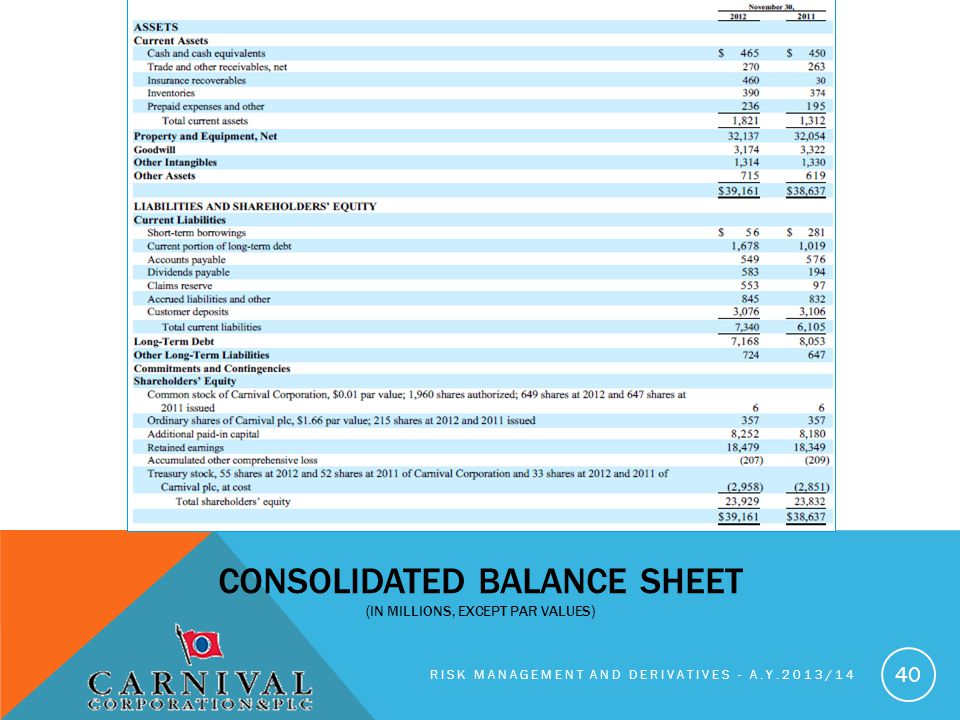 RISK MANAGEMENT AND DERIVATIVES - A.Y.2013/14 40 CONSOLIDATED BALANCE SHEET (IN MILLIONS, EXCEPT PAR VALUES)