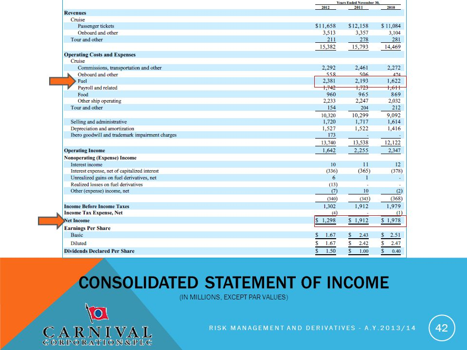RISK MANAGEMENT AND DERIVATIVES - A.Y.2013/14 42 CONSOLIDATED STATEMENT OF INCOME (IN MILLIONS, EXCEPT PAR VALUES)