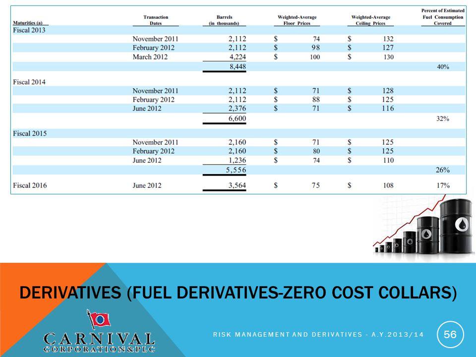 RISK MANAGEMENT AND DERIVATIVES - A.Y.2013/14 56 DERIVATIVES (FUEL DERIVATIVES-ZERO COST COLLARS)