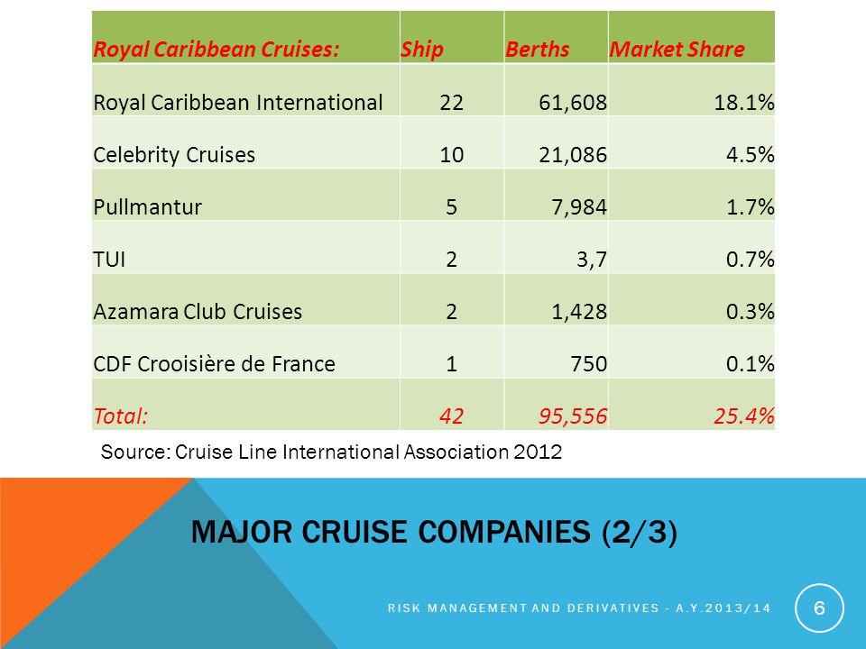 MAJOR CRUISE COMPANIES (2/3) RISK MANAGEMENT AND DERIVATIVES - A.Y.2013/14 6 Royal Caribbean Cruises:ShipBerthsMarket Share Royal Caribbean International2261,60818.1% Celebrity Cruises1021,0864.5% Pullmantur57,9841.7% TUI23,70.7% Azamara Club Cruises21,4280.3% CDF Crooisière de France17500.1% Total:4295,55625.4% Source: Cruise Line International Association 2012