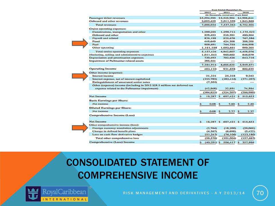 RISK MANAGEMENT AND DERIVATIVES - A.Y.2013/14 70 CONSOLIDATED STATEMENT OF COMPREHENSIVE INCOME