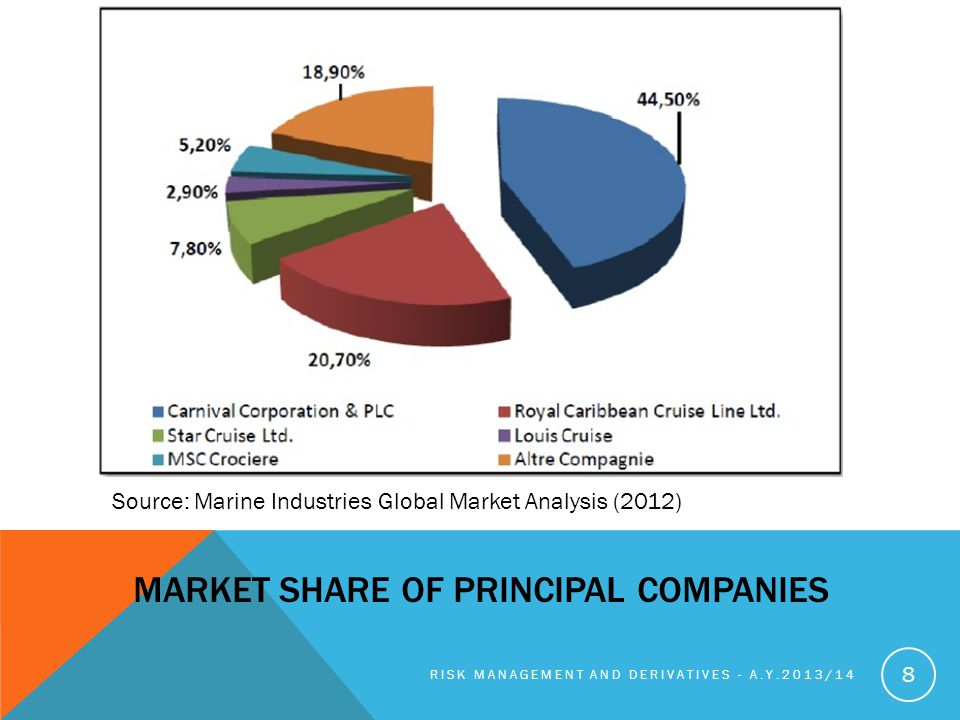MARKET SHARE OF PRINCIPAL COMPANIES RISK MANAGEMENT AND DERIVATIVES - A.Y.2013/14 8 Source: Marine Industries Global Market Analysis (2012)