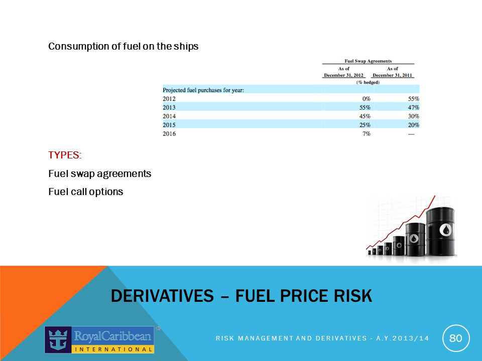 Consumption of fuel on the ships TYPES: Fuel swap agreements Fuel call options RISK MANAGEMENT AND DERIVATIVES - A.Y.2013/14 80 DERIVATIVES – FUEL PRICE RISK