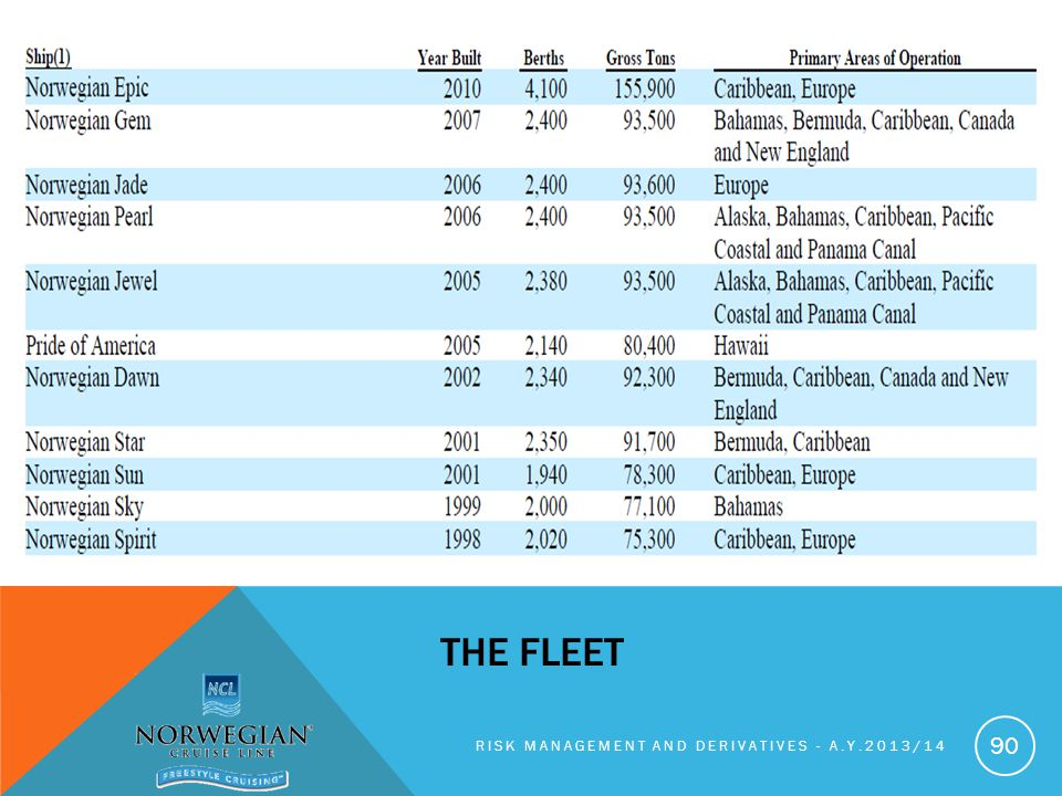 RISK MANAGEMENT AND DERIVATIVES - A.Y.2013/14 90 THE FLEET