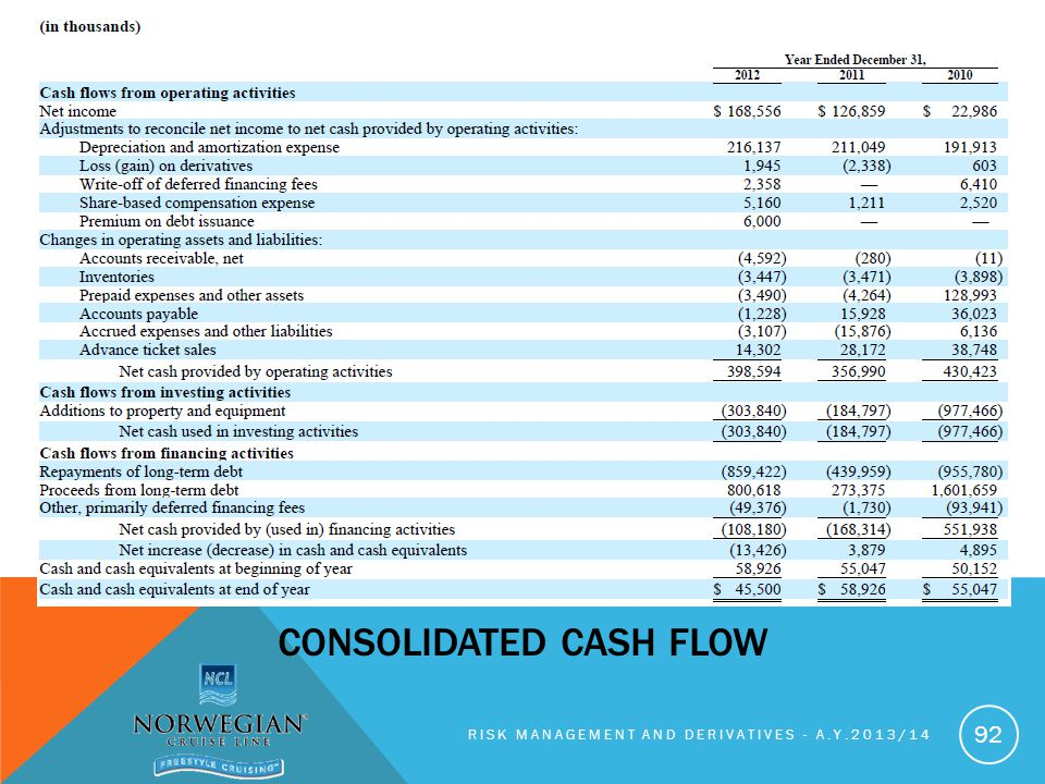 RISK MANAGEMENT AND DERIVATIVES - A.Y.2013/14 92 CONSOLIDATED CASH FLOW