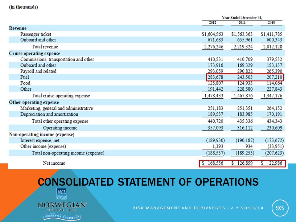 RISK MANAGEMENT AND DERIVATIVES - A.Y.2013/14 93 CONSOLIDATED STATEMENT OF OPERATIONS