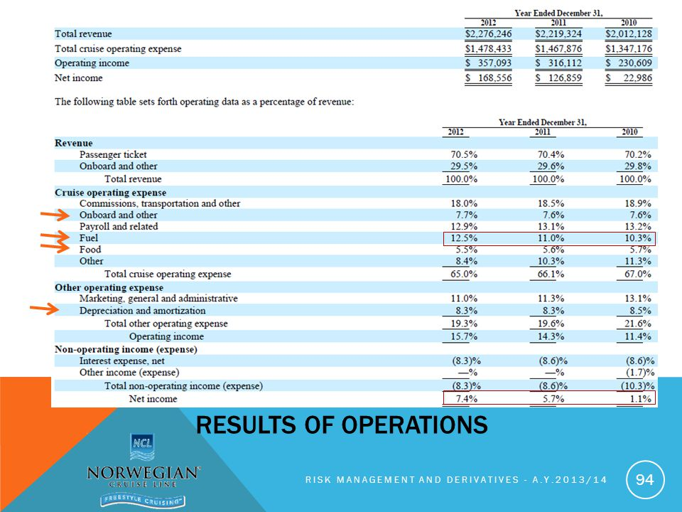 RISK MANAGEMENT AND DERIVATIVES - A.Y.2013/14 94 RESULTS OF OPERATIONS