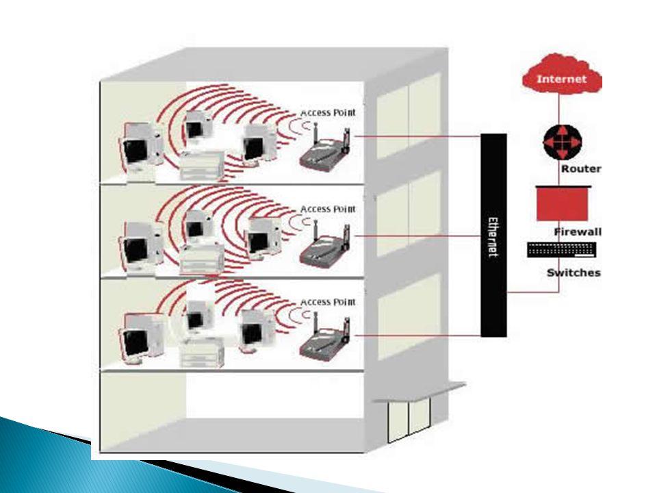 . COMPUTERNETWORKSCOMPUTERNETWORKS Local-Area Network (LAN) Metropolitan-Area Network (MAN) Wide-Area Network (WAN) Campus-Area Network (CAN) Personal-Area Network (PAN)