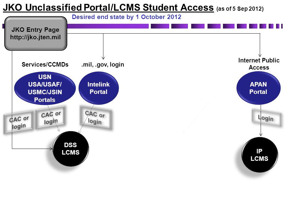 DSS LCMS DSS LCMS JKO Entry Page http://jko.jten.mil Services/CCMDs.mil,.gov, login AKO/DK O Portal JKO Unclassified Portal/LCMS Student Access (as of