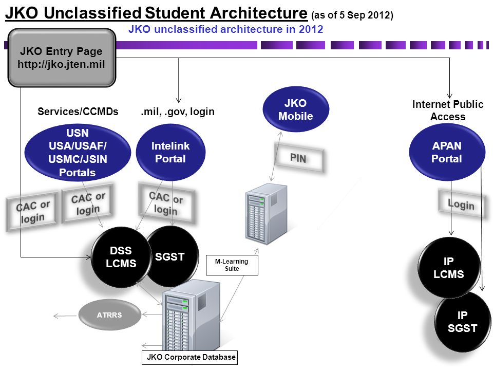 SGST DSS LCMS DSS LCMS JKO Entry Page http://jko.jten.mil Services/CCMDs.mil,.gov, login AKO/DK O Portal JKO Unclassified Student Architecture (as of
