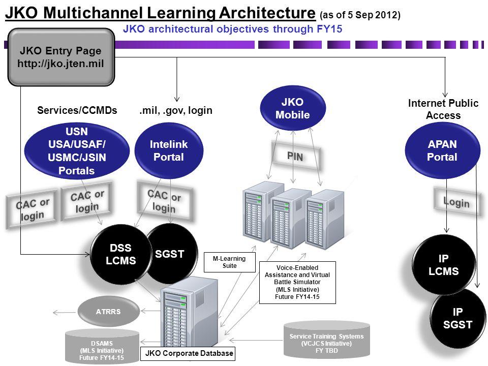SGST DSS LCMS DSS LCMS JKO Entry Page http://jko.jten.mil Services/CCMDs.mil,.gov, login AKO/DK O Portal JKO Multichannel Learning Architecture (as of