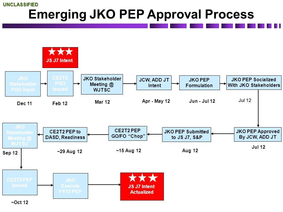 UNCLASSIFIED JS J7 Intent CE2T2 PGO Issued JKO Stakeholder PGO Input JKO Stakeholder Meeting @ WJTSC JCW, ADD JT Intent JKO Stakeholder Meeting @ WJTS