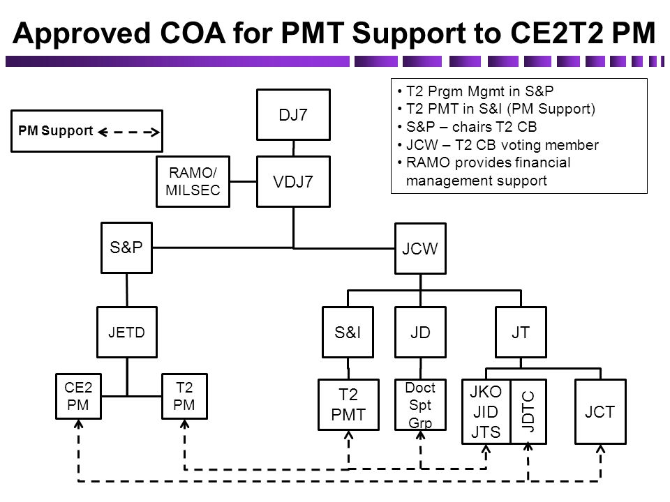 Approved COA for PMT Support to CE2T2 PM S&P JETD T2 PM CE2 PM JCW S&IJDJT Doct Spt Grp JKO JID JTS T2 PMT JCT RAMO/ MILSEC VDJ7 DJ7 T2 Prgm Mgmt in S