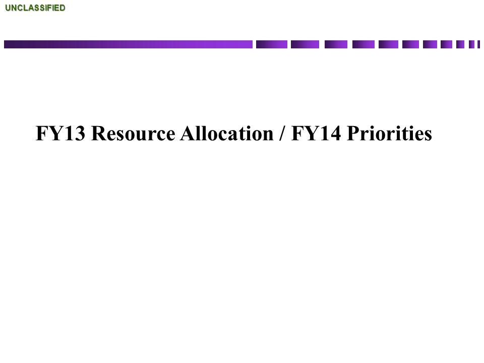 FY13 Resource Allocation / FY14 PrioritiesUNCLASSIFIED
