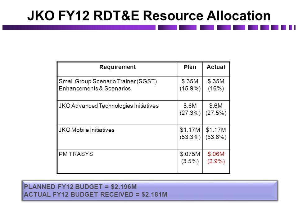 JKO FY12 RDT&E Resource Allocation RequirementPlanActual Small Group Scenario Trainer (SGST) Enhancements & Scenarios $.35M (15.9%) $.35M (16%) JKO Ad