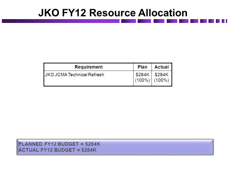 JKO FY12 Resource Allocation RequirementPlanActual JKO JCMA Technical Refresh$284K (100%) PLANNED FY12 BUDGET = $284K ACTUAL FY12 BUDGET = $284K PLANN