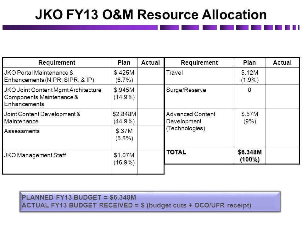 RequirementPlanActual JKO Portal Maintenance & Enhancements (NIPR, SIPR, & IP) $.425M (6.7%) JKO Joint Content Mgmt Architecture Components Maintenanc