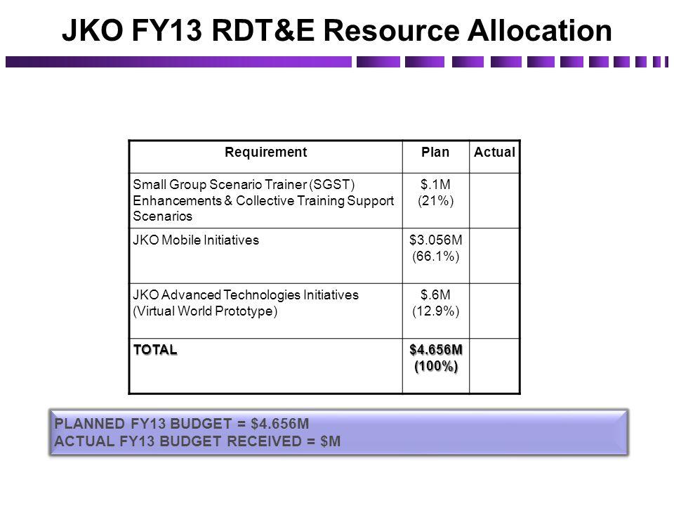 JKO FY13 RDT&E Resource Allocation RequirementPlanActual Small Group Scenario Trainer (SGST) Enhancements & Collective Training Support Scenarios $.1M