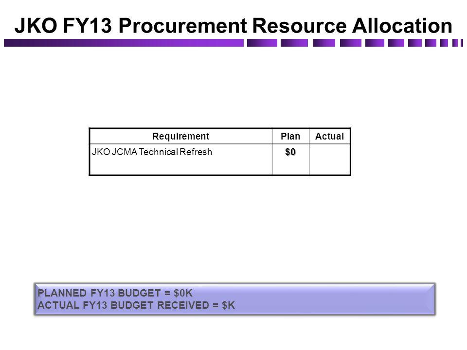 JKO FY13 Procurement Resource Allocation RequirementPlanActual JKO JCMA Technical Refresh$0 PLANNED FY13 BUDGET = $0K ACTUAL FY13 BUDGET RECEIVED = $K