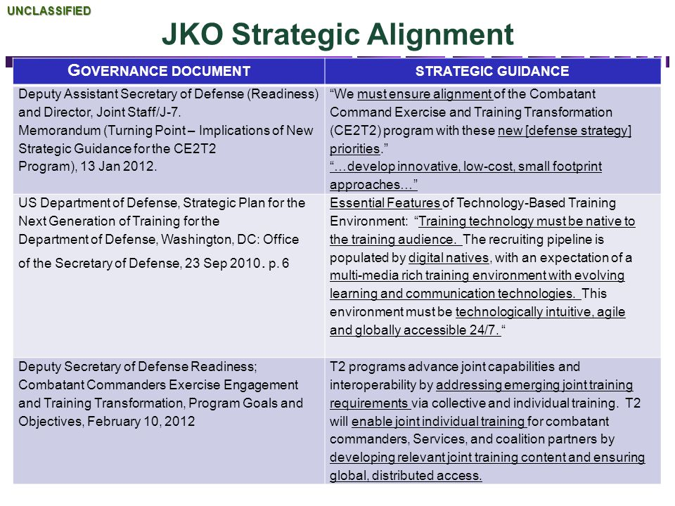 G OVERNANCE DOCUMENTSTRATEGIC GUIDANCE Deputy Assistant Secretary of Defense (Readiness) and Director, Joint Staff/J-7. Memorandum (Turning Point – Im