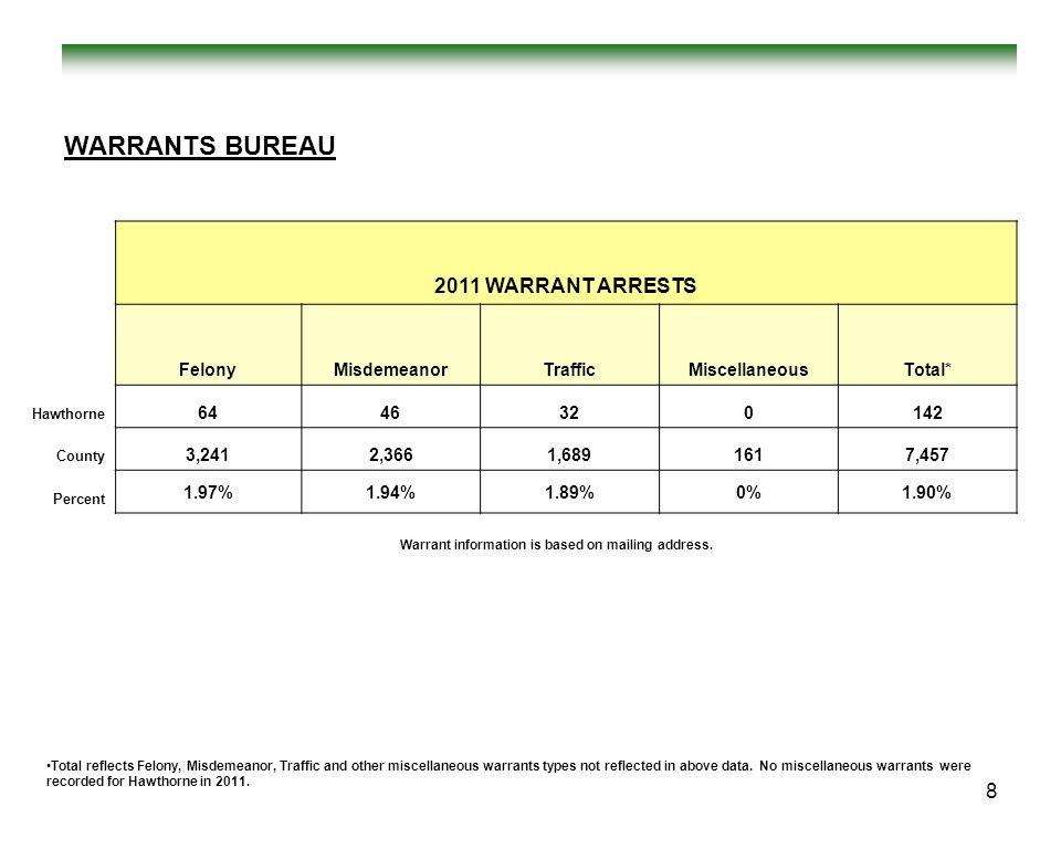 WARRANTS BUREAU 2011 WARRANT ARRESTS FelonyMisdemeanorTrafficMiscellaneousTotal* Hawthorne 6446320142 County 3,2412,3661,6891617,457 Percent 1.97%1.94