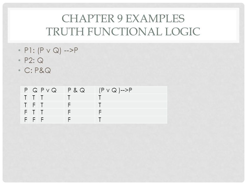 CHAPTER 9 EXAMPLES TRUTH FUNCTIONAL LOGIC P1: (P v Q) -->P P2: Q C: P&Q PQP v QP & Q(P v Q )-->P TTTTT TFTFT FTTFF FFFFT