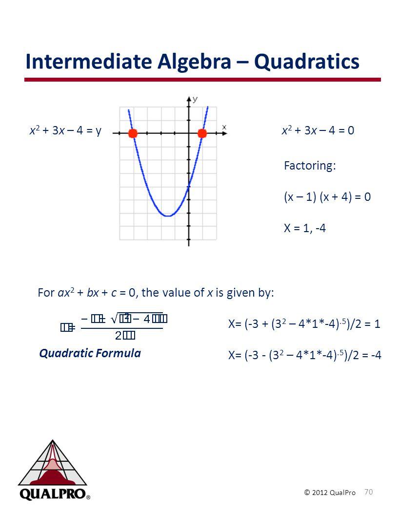 © 2012 QualPro Intermediate Algebra – Quadratics 70 For ax 2 + bx + c = 0, the value of x is given by: x 2 + 3x – 4 = 0 Quadratic Formula Factoring: (x – 1) (x + 4) = 0 X = 1, -4 x 2 + 3x – 4 = y X= (-3 + (3 2 – 4*1*-4).5 )/2 = 1 X= (-3 - (3 2 – 4*1*-4).5 )/2 = -4