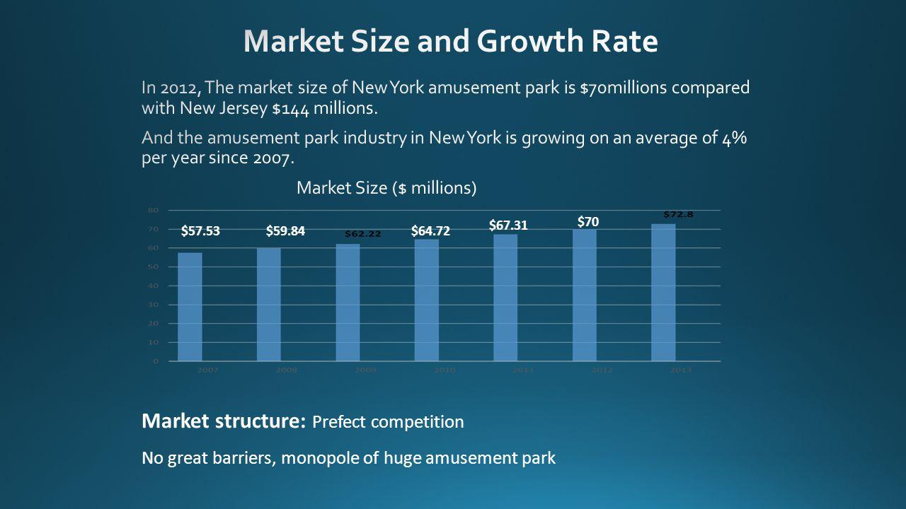 $57.53 $59.84$64.72 $67.31 $70 Market structure: Prefect competition No great barriers, monopole of huge amusement park