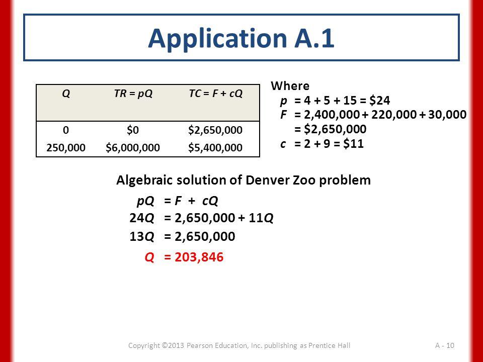 Application A.1 QTR = pQ TC = F + cQ 0$0$2,650,000 250,000$6,000,000$5,400,000 Where p= 4 + 5 + 15 = $24 F= 2,400,000 + 220,000 + 30,000 = $2,650,000 c= 2 + 9 = $11 Algebraic solution of Denver Zoo problem pQ= F + cQ 24Q= 2,650,000 + 11Q 13Q= 2,650,000 Q= 203,846 Copyright ©2013 Pearson Education, Inc.