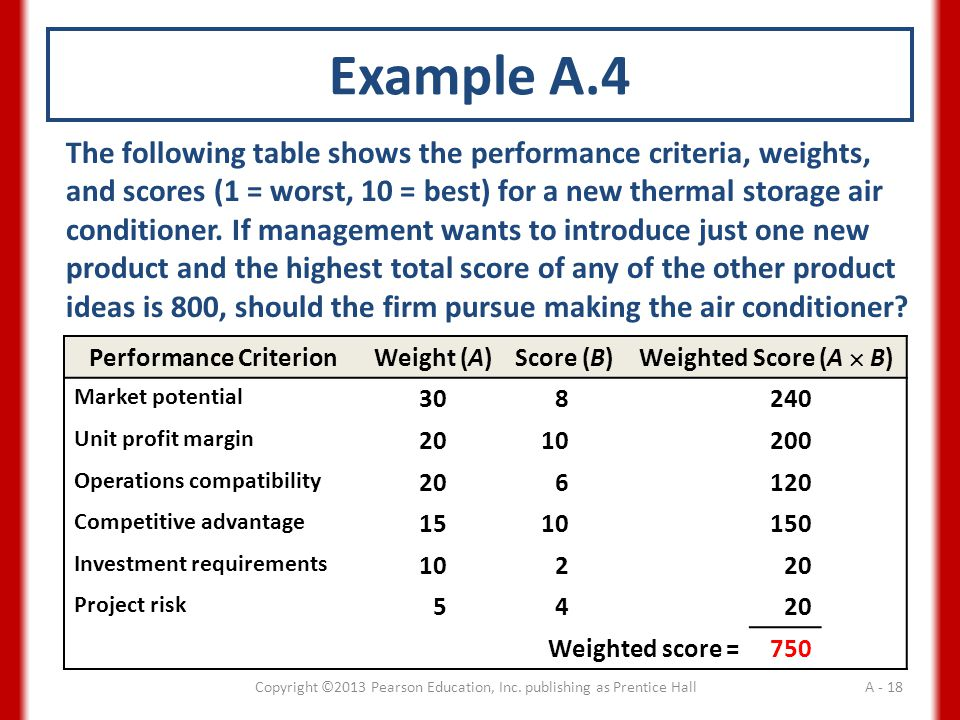 The following table shows the performance criteria, weights, and scores (1 = worst, 10 = best) for a new thermal storage air conditioner.