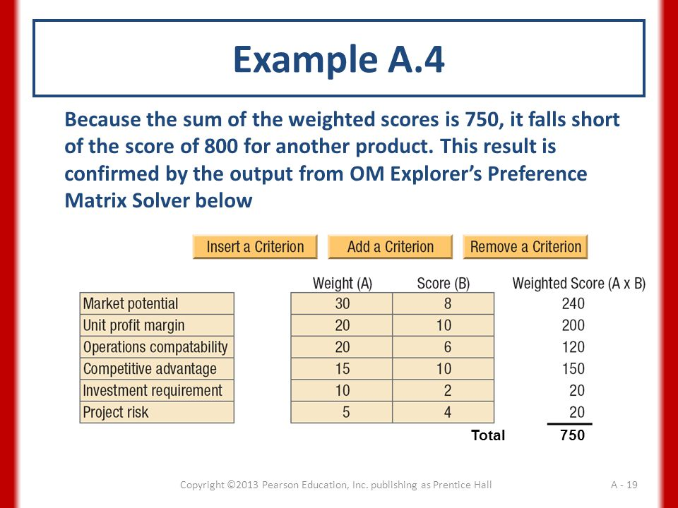 Because the sum of the weighted scores is 750, it falls short of the score of 800 for another product.