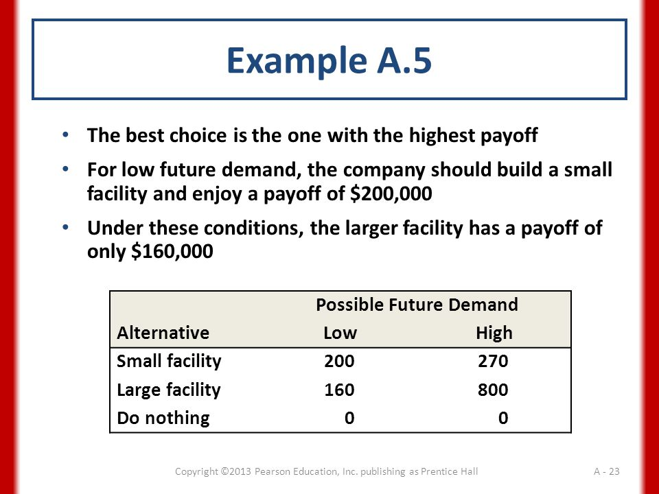Example A.5 The best choice is the one with the highest payoff For low future demand, the company should build a small facility and enjoy a payoff of $200,000 Under these conditions, the larger facility has a payoff of only $160,000 Possible Future Demand AlternativeLowHigh Small facility200270 Large facility160800 Do nothing00 Copyright ©2013 Pearson Education, Inc.