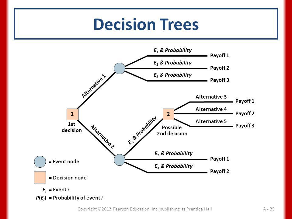 Payoff 1 Payoff 2 Payoff 3 Alternative 3 Alternative 4 Alternative 5 Payoff 1 Payoff 2 Payoff 3 E 1 & Probability E 2 & Probability E 3 & Probability Alternative 1 Alternative 2 E 2 & Probability E 3 & Probability E 1 & Probability Payoff 1 Payoff 2 1st decision 1 Possible 2nd decision 2 Decision Trees = Event node = Decision node E i = Event i P(E i )= Probability of event i Copyright ©2013 Pearson Education, Inc.