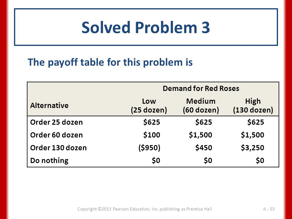 Solved Problem 3 The payoff table for this problem is Demand for Red Roses Alternative Low (25 dozen) Medium (60 dozen) High (130 dozen) Order 25 dozen$625 Order 60 dozen$100$1,500 Order 130 dozen($950)$450$3,250 Do nothing$0 Copyright ©2013 Pearson Education, Inc.
